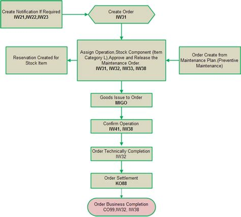 maintenance workflow process sap consultant bangladesh sap plant maintenance process flow