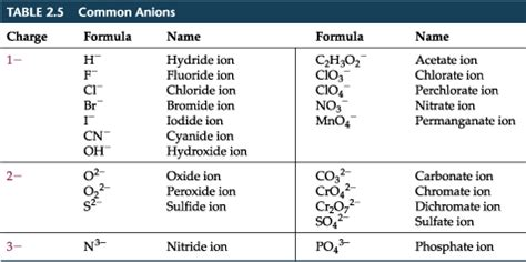 Periodic Table Ionic Charges Chapter 2 Section 8