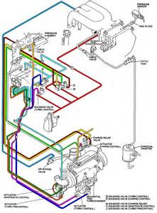 turbo system simplification