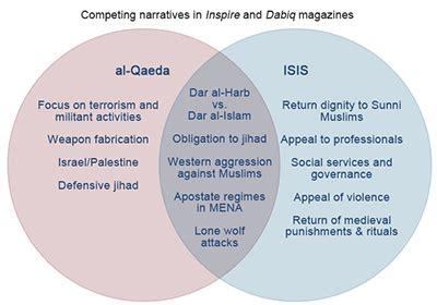 sunni shiite and sufi venn diagram a tale of two jihads comparing the al qaeda and