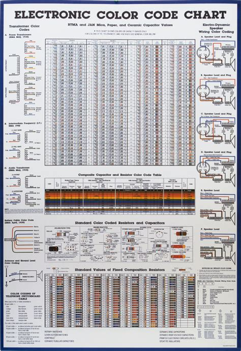 resistor color codes poster resistor chart poster 28 images resistor color code chart 9 free for pdf identification