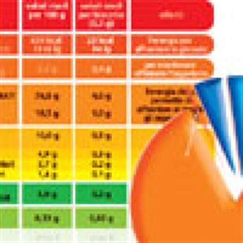 calorie degli alimenti dalla a alla z tabella dei valori nutrizionali degli alimenti