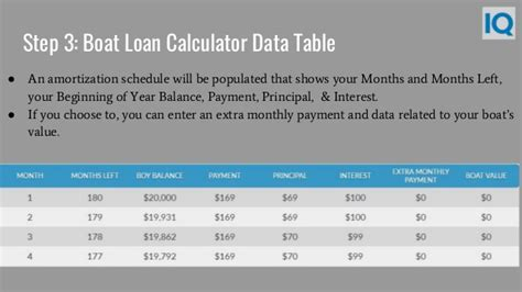 boat depreciation table boat loan calculator boat loan payment calculator