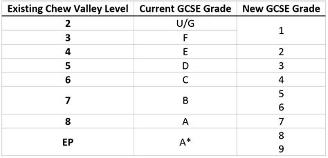 new grade 9 1 gcse assessment in the new national curriculum next steps teaching leading learning