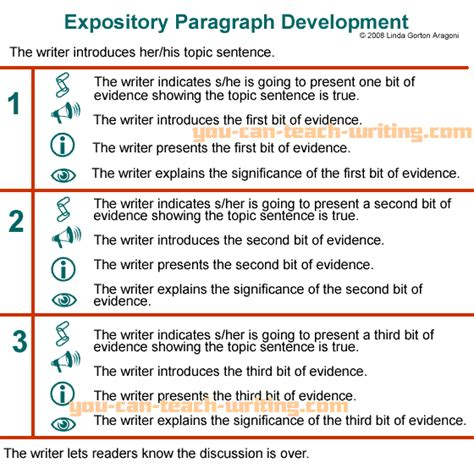 Expository Essays by Another Graphic Organizer For Expository Paragraphs On A Site Geared Toward Teaching Basic