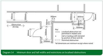 minimum width section 3b private entrances and spaces within and