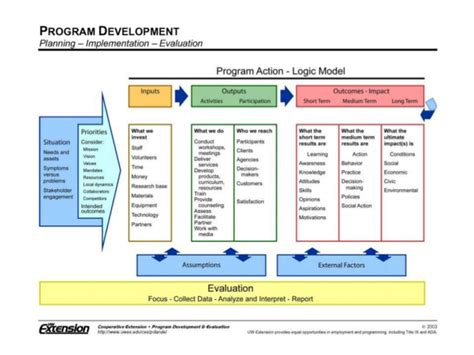 logic model templates logic models program evaluation and other frightening topics
