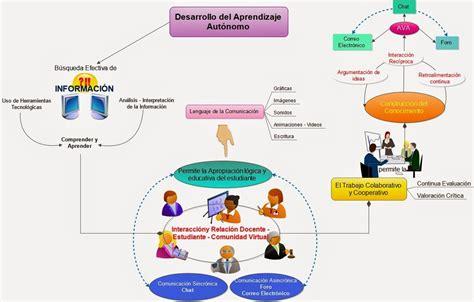 imagenes ambientes virtuales aprendizaje ambiente de aprendizaje autonomo aprende con pasos verdes