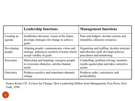 kotter how leadership differs from management leadership teamwork