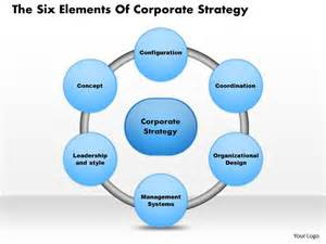 0314 the six elements of corporate strategy powerpoint