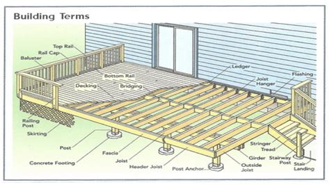 deck house plans basic deck building plans simple 10x10 deck plan house