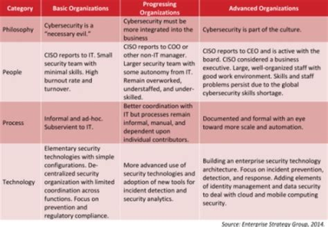 Sle Network Security Policy Template