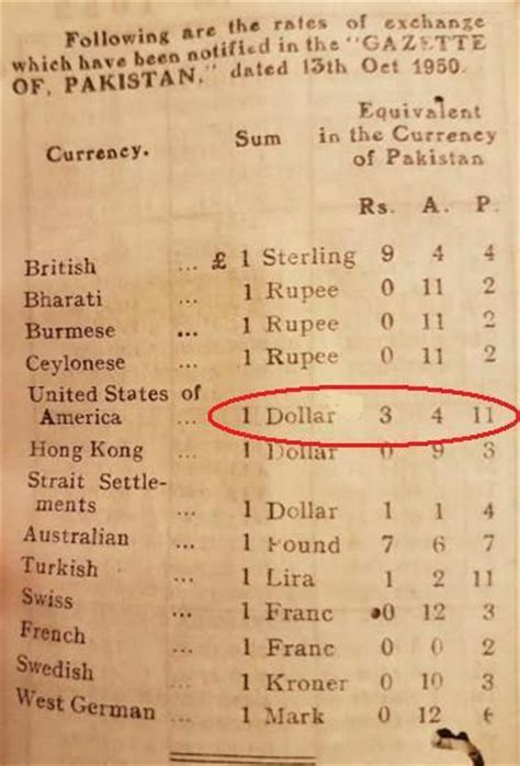 us dollar usd to pakistani rupee pkr currency exchange us dollar vs pakistani rupee exchange rate since 1947