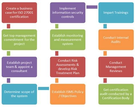 nine steps to success an iso 27001 implementation overview books iso 27001 processlogix