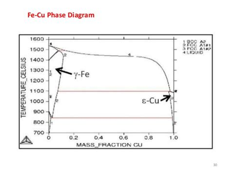 iron copper phase diagram phase transformation lecture review of phase diagrams