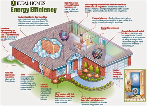 energy efficient house eco friendly home familly
