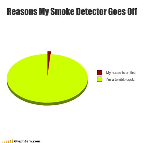 goes off reasons why my smoke detector goes off the poke