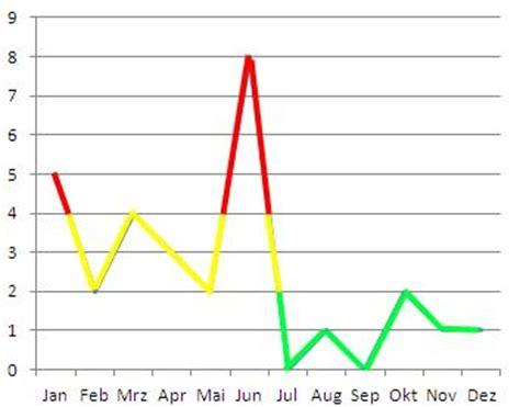 excel 2013 diagramm fehlende werte interpolieren linie im diagramm 3 farbig office loesung de