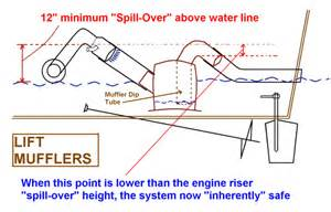 Exhaust System Design Procedure Designing A Marine Exhaust System Seaboard Marine