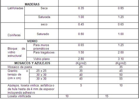 valores minimos no imponible y cargas de familia 2016 programa interno de protecci 243 n civil merida t 233 cnica para