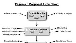 how to write a research thesis steps to writing good research proposal and quality autor writing methodology for thesis