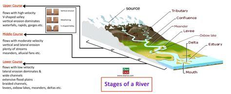 erosion diagram diagram of delta erosion 24 wiring diagram images