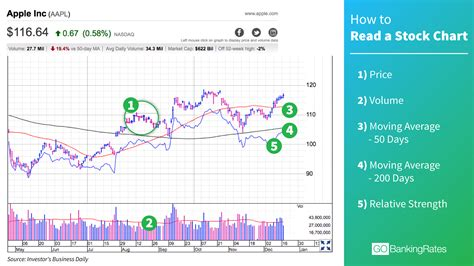 bar chart top 100 stocks how to read stock charts in less than a minute