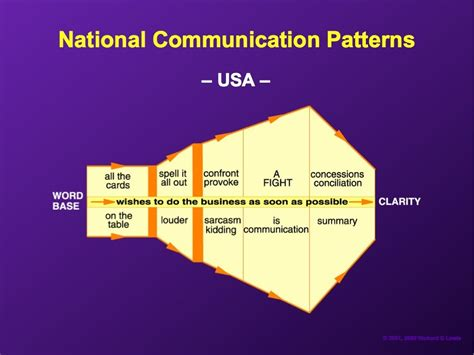 pattern of communication in organization 20 fascinating diagrams reveal how to negotiate with