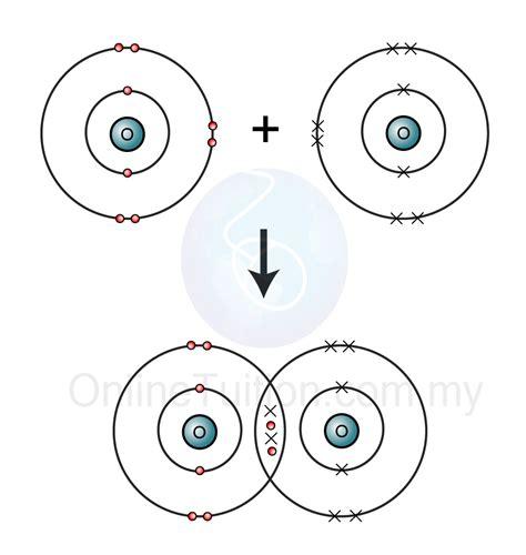 covalent bonding spm chemistry form 4 form 5 revision notes