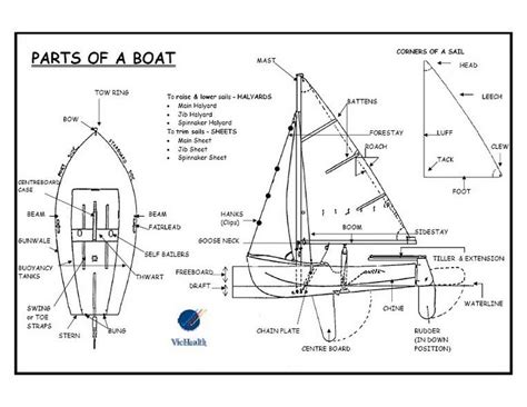boat parts names boat boating guide history types and nautical style