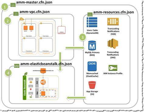 aws template microsoft azure stack diagram azure system diagram