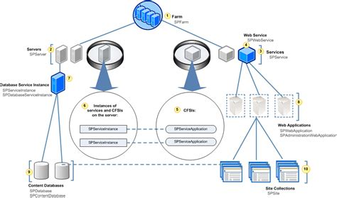 server architecture diagram server architecture object model overview sharepoint dev