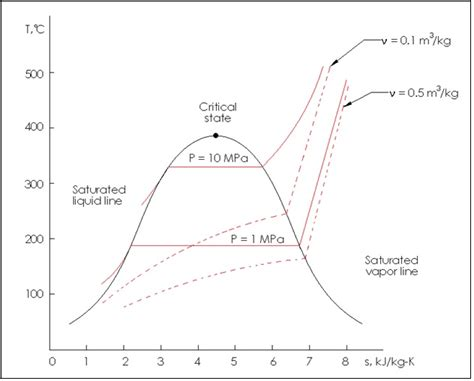 entropy enthalpy diagram temperature vs specific entropy diagram best free