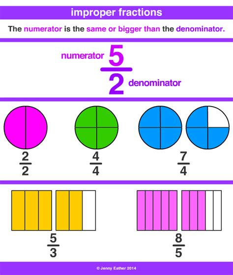 diagram for improper fractions improper fraction a maths dictionary for reference by eather