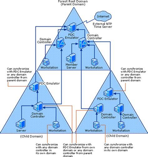 windows time service concepts  configuration