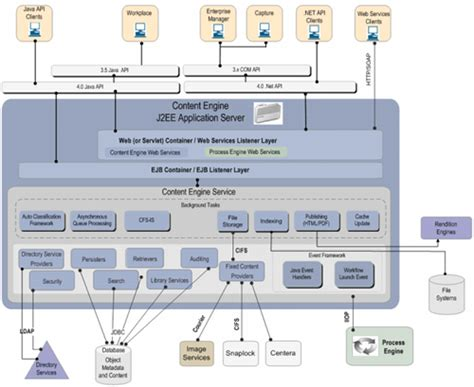 filenet architecture diagram programmer s world p8 filenet