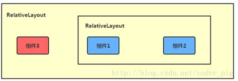 z index in relative layout android android基础入门教程 2 2 2 relativelayout 相对布局 lai18 com it技术