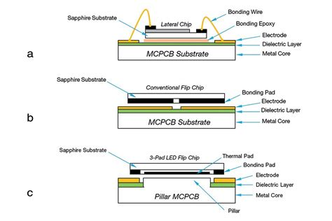 3 Pad Led Flip Chip Cob Led Professional Led Lighting