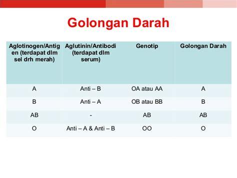 Serum Untuk Tes Golongan Darah donor darah ppt