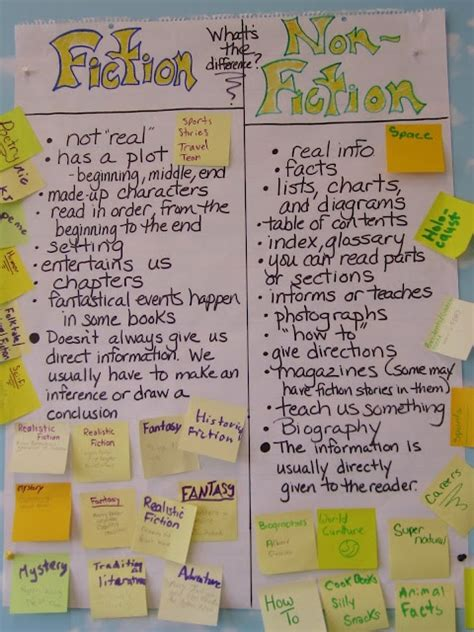 biography in context title list 300 best images about 3rd grade anchor charts on pinterest