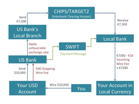 transfer to international bank account international transactions 101 wire transfer money