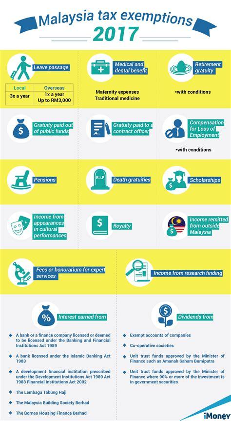 std deduction malaysia std deduction malaysia philippine income tax law