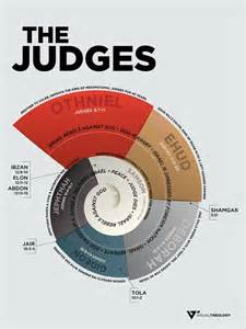 the spiral of time unraveling the yearly cycle books 25 best ideas about judges on the judge
