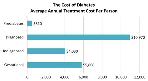 diabetes cost the rising costs of diabetes why isn t more money spent on prevention