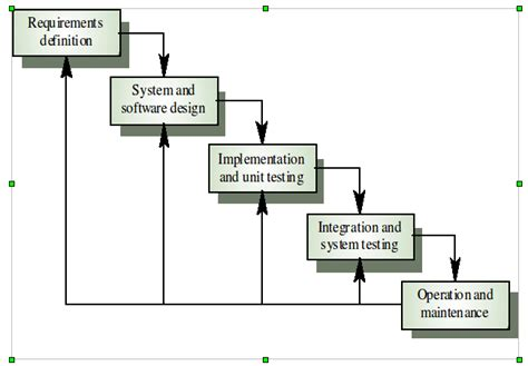 waterfall model template waterfall model