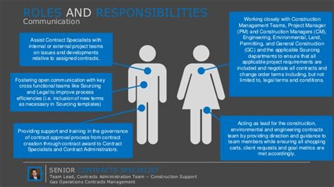 Senior Contract Specialist Roles And Responsibilities At Pg E Team Roles And Responsibilities Ppt