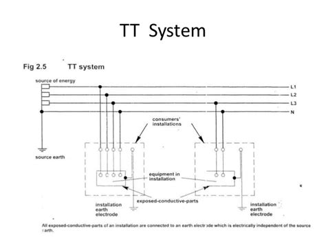tt earthing system diagram electrical earthing
