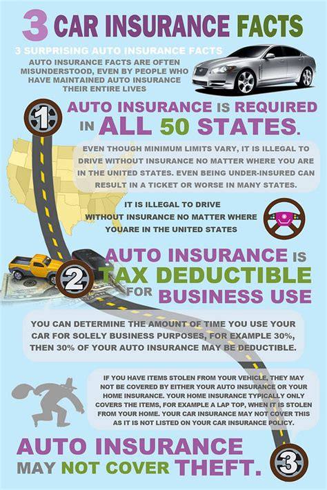 Three Car Insurance Facts Infographic   Visual.ly