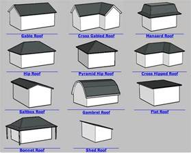 Roof Styles For Homes Aeci Design And Production