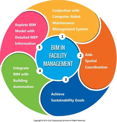 design management bim how to use bim in facilities management evolution